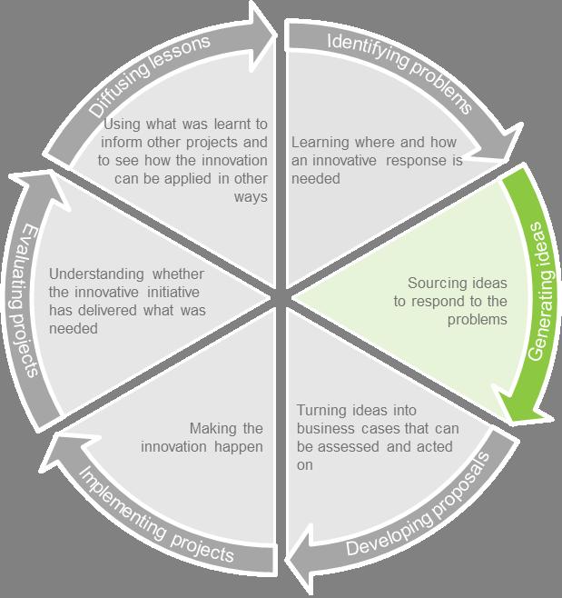 innovation life cycle