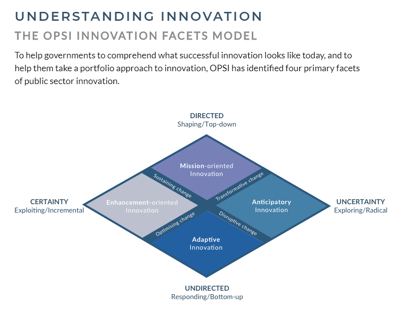 Innovation Trends - Observatory of Public Sector Innovation