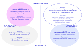 Four types of experiments, one that sits between transformative and verificatory, one between verificatory and incremental, one between exploratory and incremental, and one between exploratory and transformative